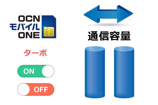 OCNモバイルONEのターボと通信