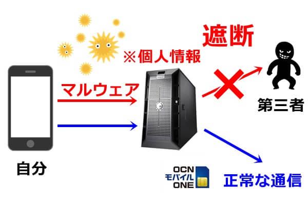 OCNモバイルONEのマルウェア不正ブロック通信サービスの図