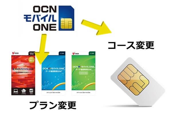 OCNモバイルONEのプラン変更とコース変更