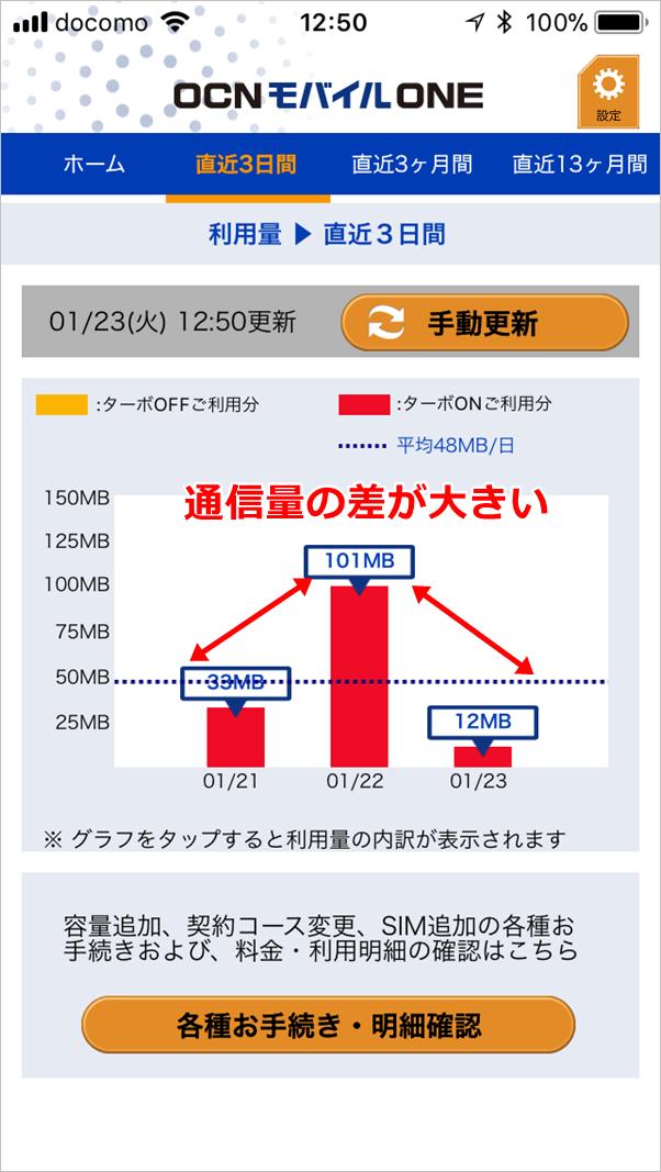 OCNモバイルONEの3日間の通信量の画面