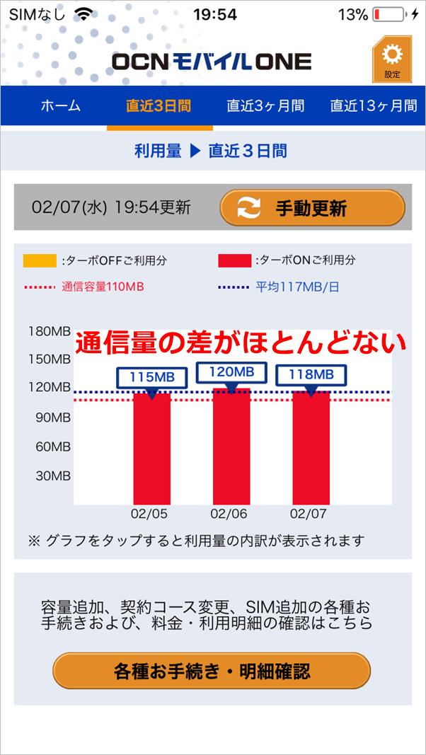 OCNモバイルONEの3日間の通信量の画面(ほぼ変わらない場合)