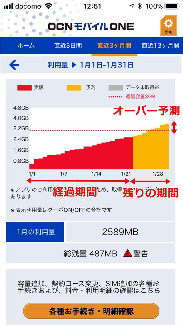OCNモバイルONEの1ヶ月の通信量の画面