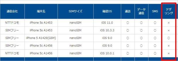 iPhone5Sとデザリング表