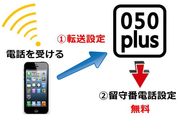 OCNモバイルONEの留守番電話設定が無料になる仕組み