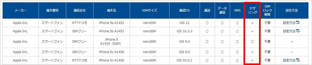OCNモバイルONEのテザリング状況(iPhone5sの場合)