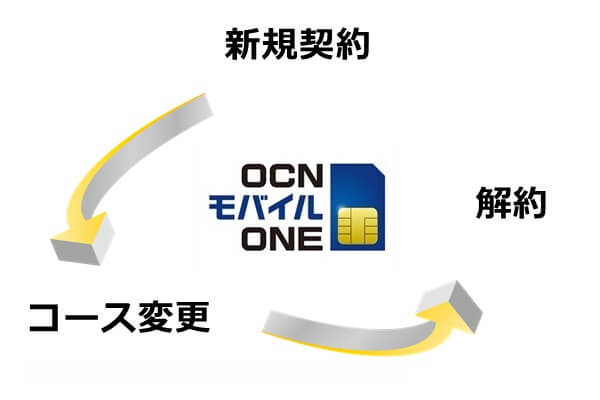 OCNモバイルONEの各種手数料