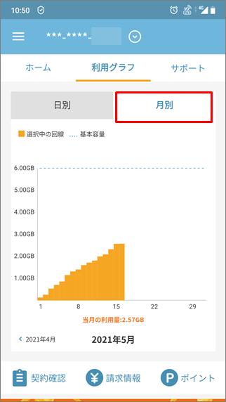 データ通信容量の月間グラフ